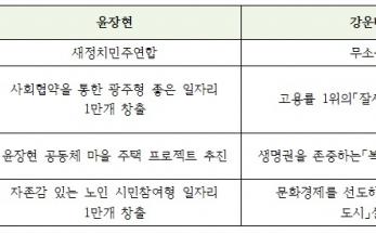 광주시장 윤장현 후보 3대 핵심 공약