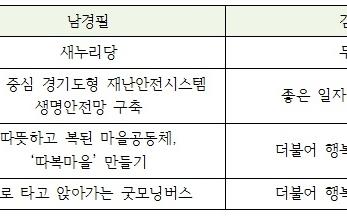 경기지사 김진표 후보 3대 핵심 공약