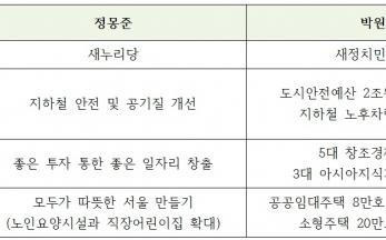 서울시장 박원순 후보 3대 핵심 공약