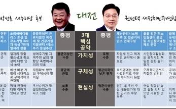 [2014지방선거] 광역단체장 후보  2.대전시장