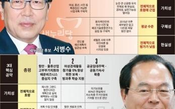 [2014지방선거] 광역단체장 후보 1. 부산시장