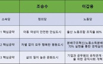 울산시장 이갑용 후보 3대 핵심 공약