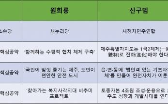 제주지사 신구범 후보 3대 핵심 공약
