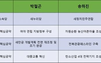 전북지사 송하진 후보 3대 핵심 공약